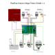 ست کامل کنترلر پرینتر سه بعدی - RAMPS ورژن 1.4 - RepRap